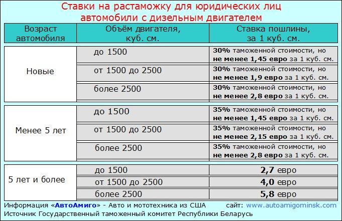 таможенная стоимость таможенный сбор пошлина розничная цена автомобиля витрины